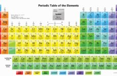 Introduzione alla tavola periodica degli elementi