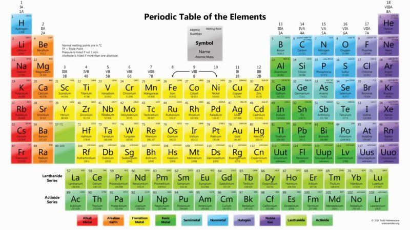 Introduzione alla tavola periodica degli elementi - Tavola periodica per bambini ...