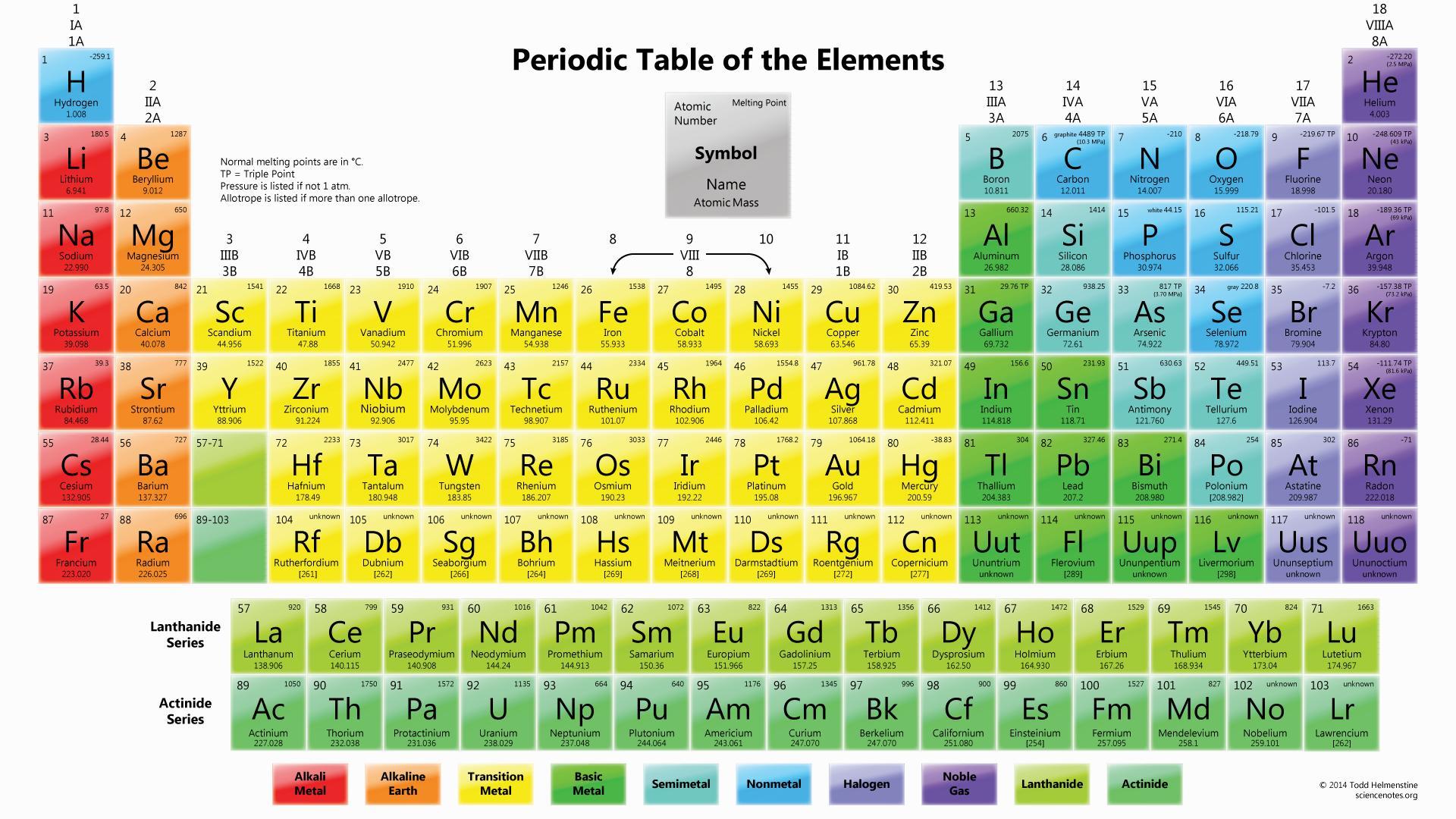 Introduzione alla tavola periodica degli elementi scienza facile - Tavola periodica zanichelli completa ...