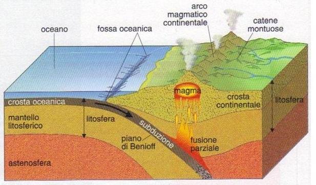 Margini convergenti placche oceanica e continentale