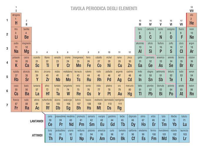 Tavola periodica di Mendeleev